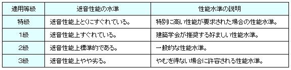 騒音測定表2