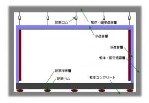 バイオリン防音・防振構造概念図