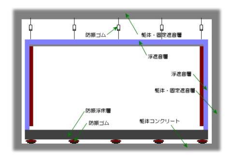 防音室の防音・防振浮床構造概念図(ピアノ例