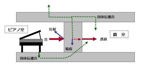 音の伝搬経路(ピアノ例)